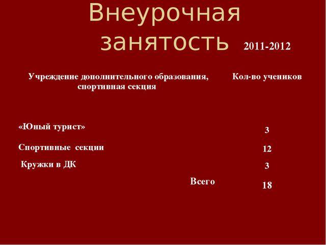 Внеурочная занятость 2011-2012 Учреждение дополнительного образования, спорт...