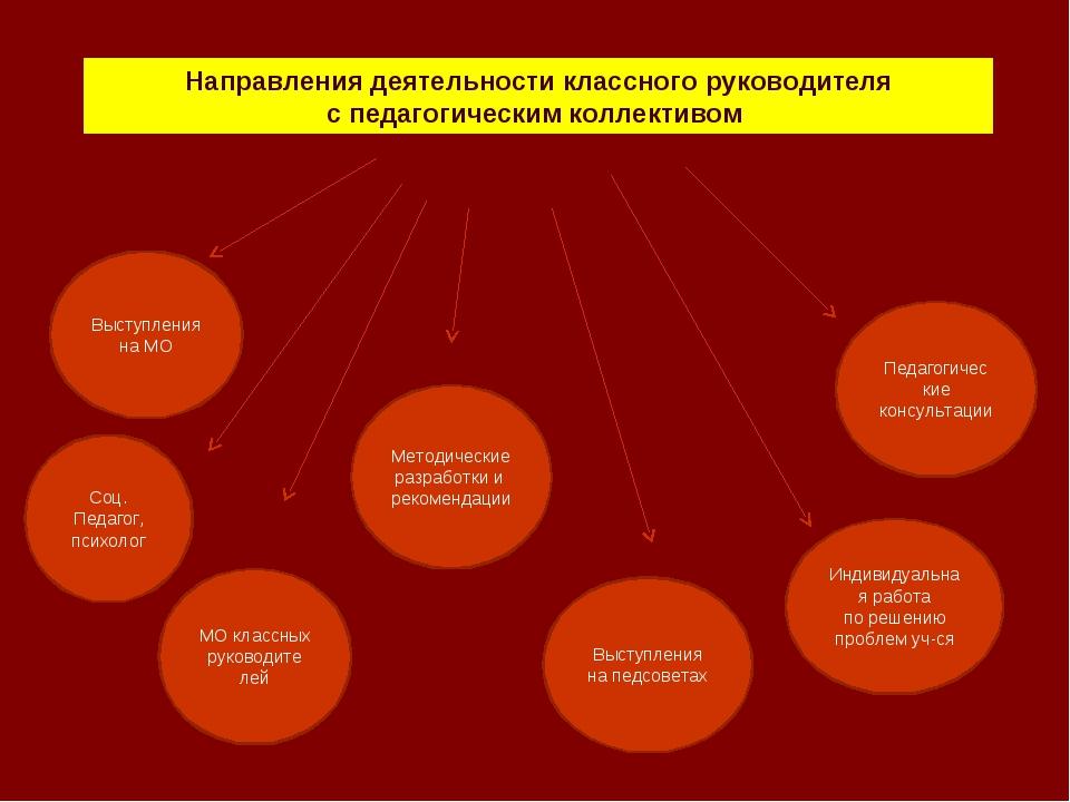 Направления деятельности классного руководителя с педагогическим коллективом...