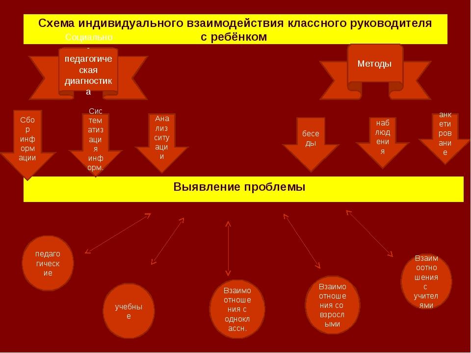 Схема индивидуального взаимодействия классного руководителя с ребёнком Выявле...
