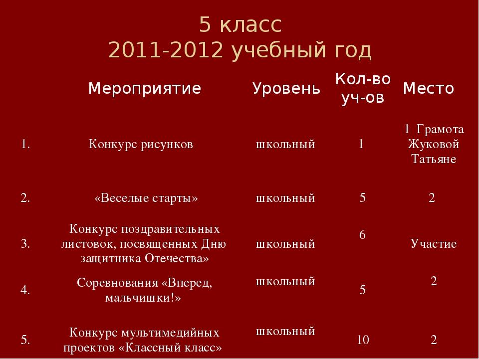 5 класс 2011-2012 учебный год МероприятиеУровеньКол-во уч-овМесто 1.Конк...