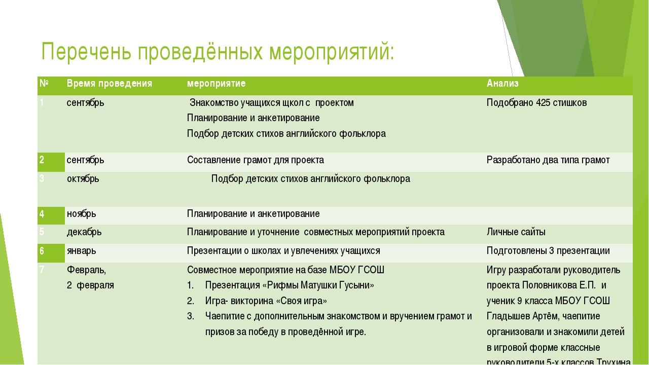 Перечень проведённых мероприятий: № Время проведения мероприятие Анализ 1 сен...