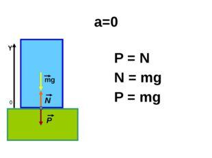 а=0 P = N N = mg P = mg 0 Y mg N P