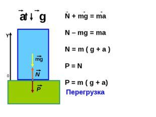 a g 0 Y Перегрузка mg N P N + mg = ma N – mg = ma N = m ( g + a ) P = N P =