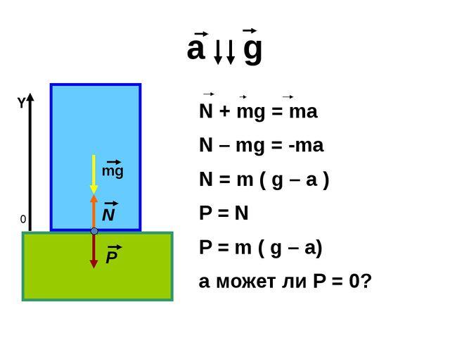 а g 0 Y mg N P N + mg = ma N – mg = -ma N = m ( g – a ) P = N P = m ( g – a)...