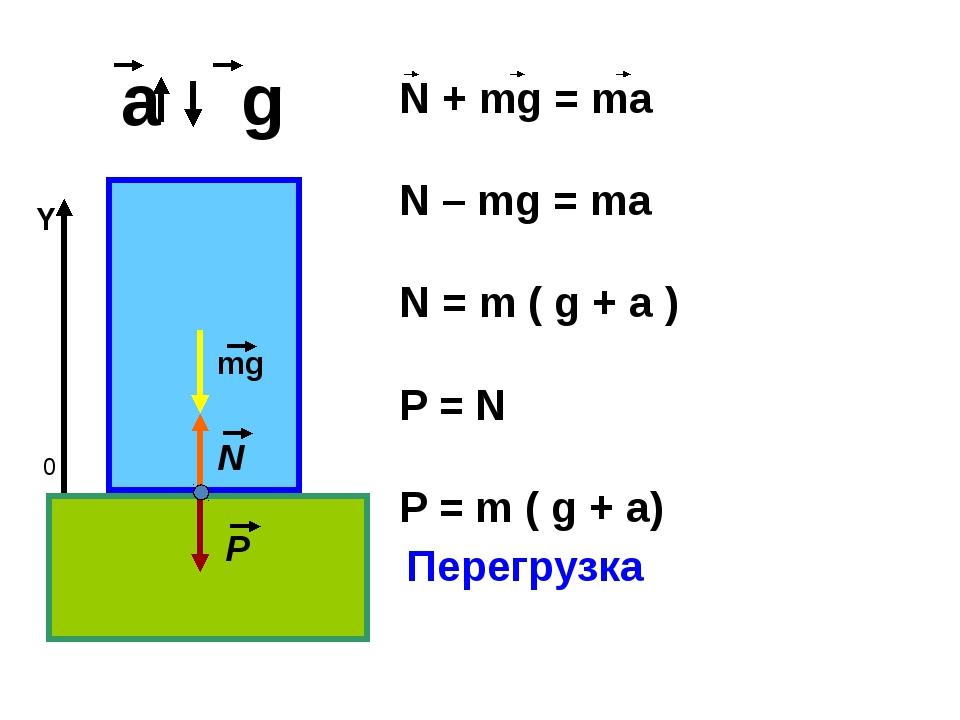 a g 0 Y Перегрузка mg N P N + mg = ma N – mg = ma N = m ( g + a ) P = N P =...