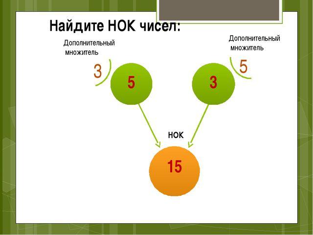 Найдите НОК чисел: НОК 3 5 Дополнительный множитель Дополнительный множитель...