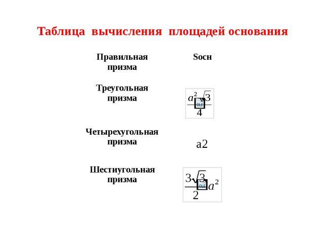 Таблица вычисления площадей основания Правильная призма Sосн Треугольная приз...