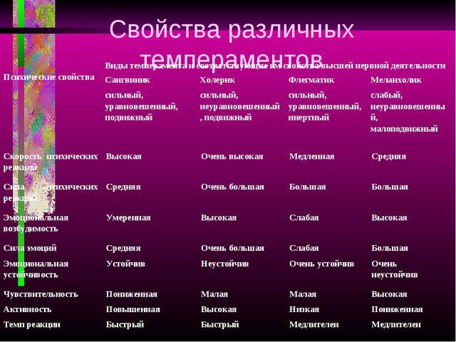 Свойства различных темпераментов Психические свойстваВиды темперамента и со...