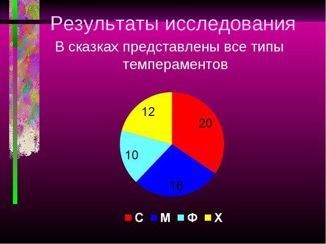 Результаты исследования В сказках представлены все типы темпераментов