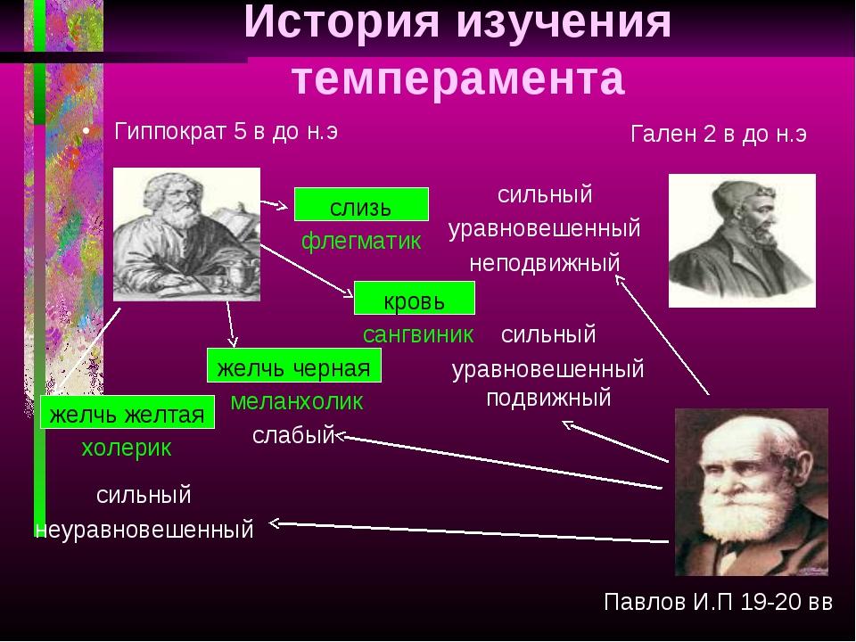 История изучения темперамента желчь черная кровь слизь желчь желтая Гиппократ...