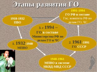Этапы развития ГО 1918-1932 ПВО 1. 1932-1940 МПВО 1940-1961 МПВО в системе НК