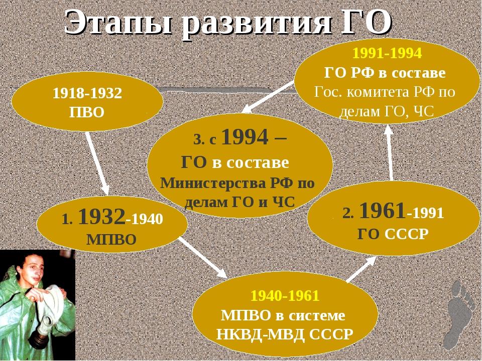 Этапы развития ГО 1918-1932 ПВО 1. 1932-1940 МПВО 1940-1961 МПВО в системе НК...
