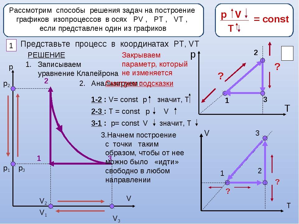 Задачи по физике с решениями 10 класс изопроцессы