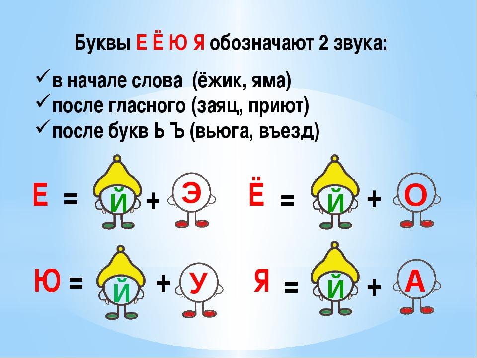 Буквы Е Ё Ю Я обозначают 2 звука: Е Ё Ю Я = + = + + + = = в начале слова (ёжи...
