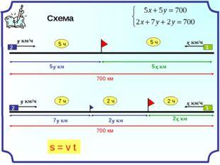 Схема х км/ч у км/ч 5у км 5х км х км/ч у км/ч 2х км 2у км 7у км 1 1 2 2 s = v t