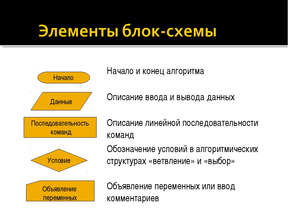 Начало Данные Последовательность команд Условие Объявление переменных Начало...