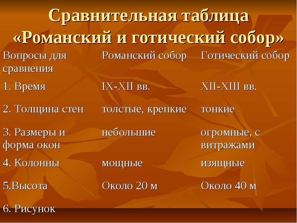 Сравнительная таблица «Романский и готический собор» Вопросы для сравненияРо...