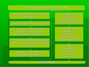 Этапы внедрения рейтинговой системы 1. Разделение учебного материала на моду