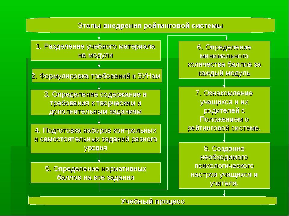 Этапы внедрения рейтинговой системы 1. Разделение учебного материала на моду...