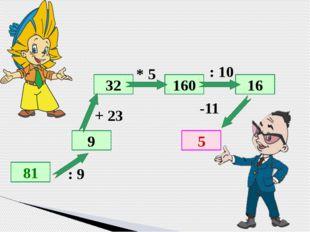 Обнаружить ошибки 21,6+4,7=25,3; 6,7-3,9=2,8; 8,2+1,91=9,11; 5,84-2,7=3,16; 8