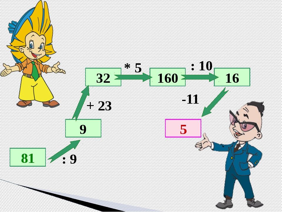 Обнаружить ошибки 21,6+4,7=25,3; 6,7-3,9=2,8; 8,2+1,91=9,11; 5,84-2,7=3,16; 8...