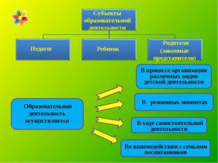 В процессе организации различных видов детской деятельности В ходе самостоят