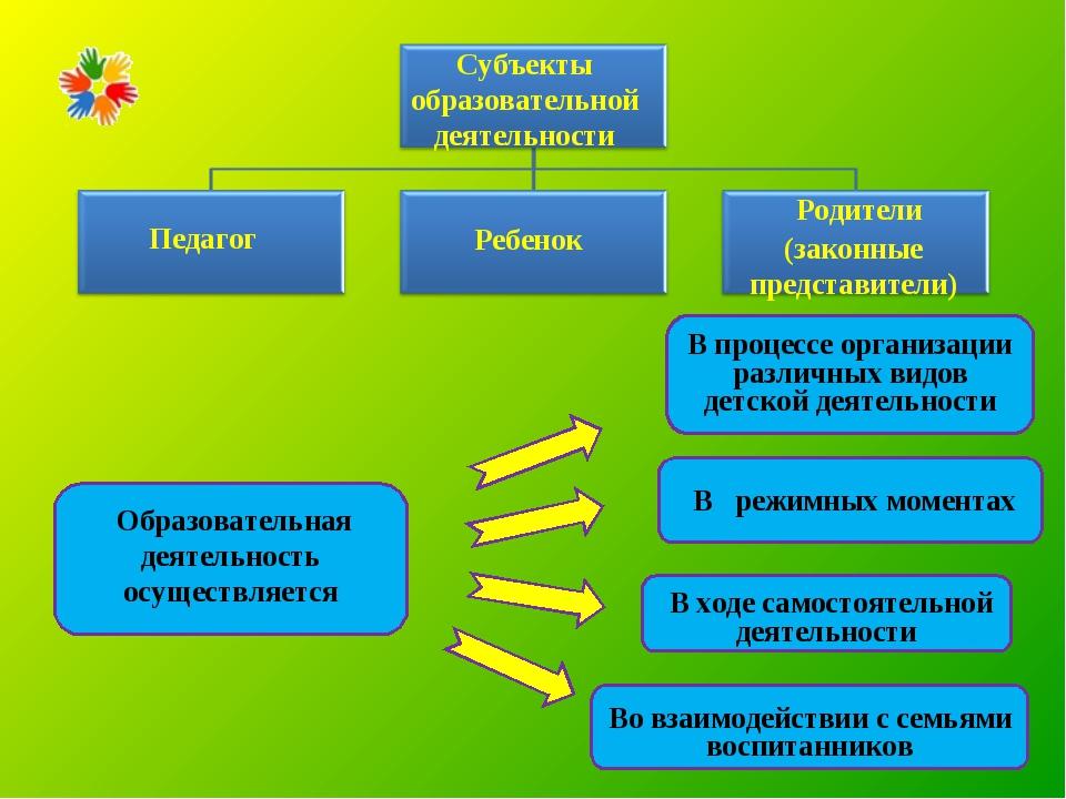 В процессе организации различных видов детской деятельности В ходе самостоят...