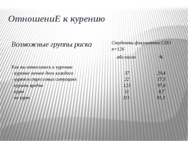 ОтношениЕ к курению Возможные группы риска Студенты факультета СПО n=126 абс....