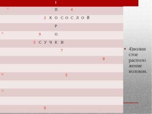 4)волнистое расположение волокон. 1 12 П 4 2 К О С О С Л О Й Р 13 9 О 3 С У