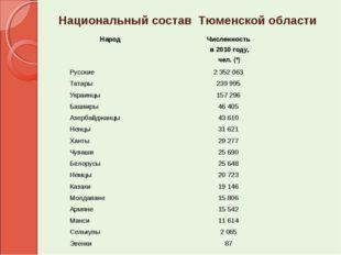 Национальный состав Тюменской области НародЧисленность в 2010 году, чел. (*)