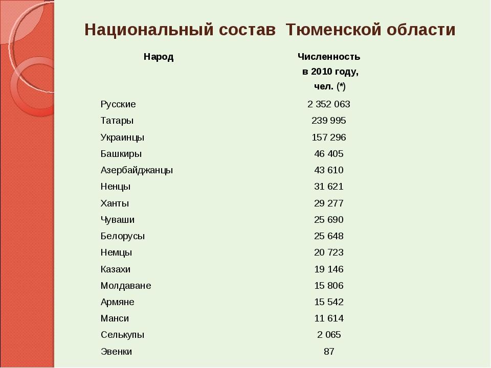 Национальный состав Тюменской области НародЧисленность в 2010 году, чел. (*)...