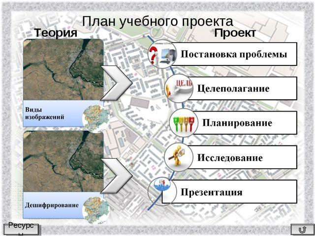 План учебного проекта Теория Проект Ресурсы