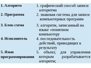 1. Алгоритм 1. графическийспособ записи алгоритма 2. Программа 2. знаковаясис