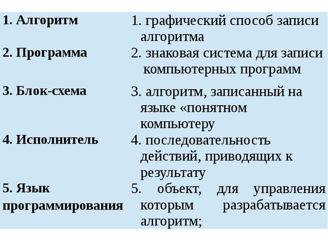 1. Алгоритм 1. графическийспособ записи алгоритма 2. Программа 2. знаковаясис...