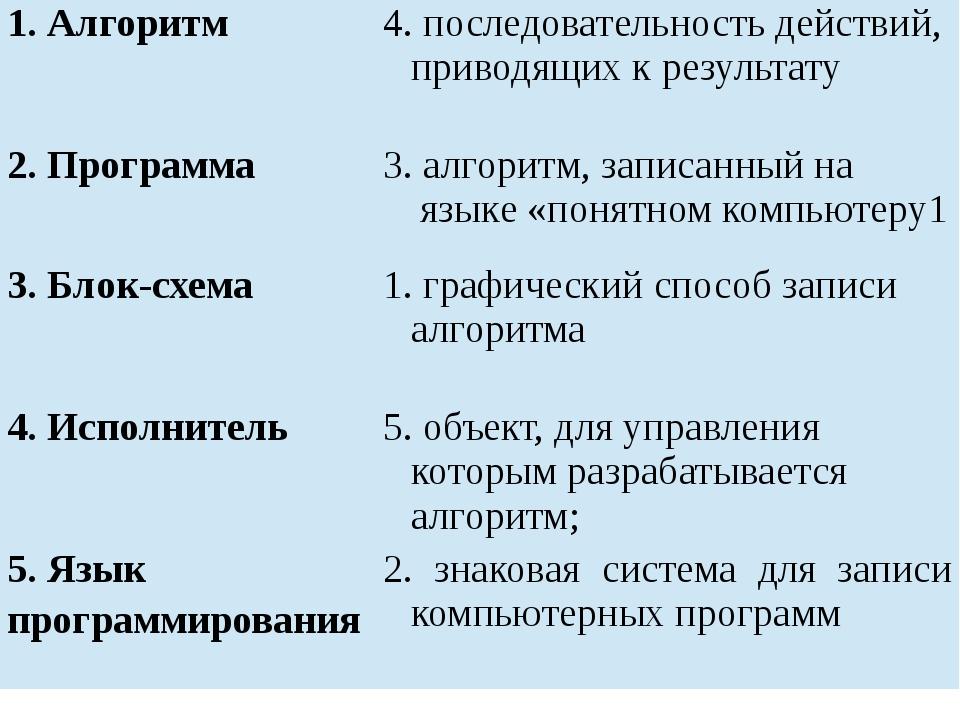 1. Алгоритм 4. последовательность действий, приводящих к результату 2. Програ...