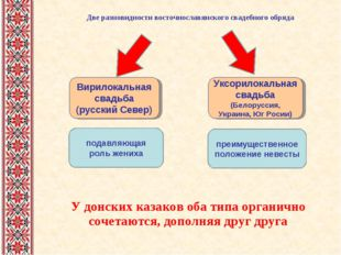 У донских казаков оба типа органично сочетаются, дополняя друг друга Две разн