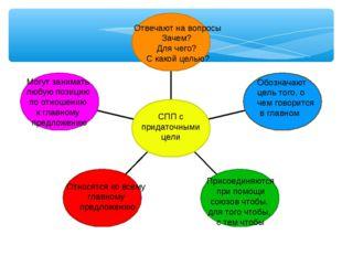 СПП с придаточными цели Отвечают на вопросы Зачем? Для чего? С какой целью? О