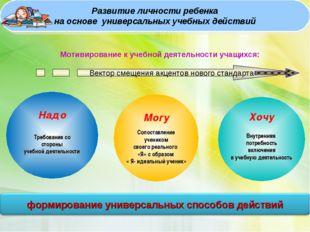 Мотивирование к учебной деятельности учащихся: Могу Сопоставление учеником св