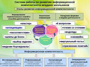 «антиципация» Этапы развития информационной компетентности Формирование перво