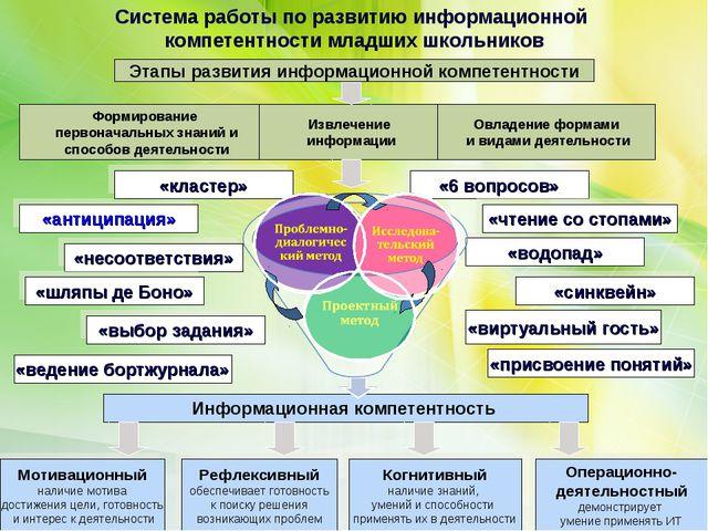 «антиципация» Этапы развития информационной компетентности Формирование перво...