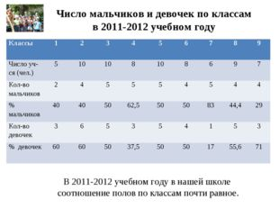 Число мальчиков и девочек по классам в 2011-2012 учебном году В 2011-2012 уче
