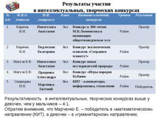 Результаты участия в интеллектуальных, творческих конкурсах  Результативнос