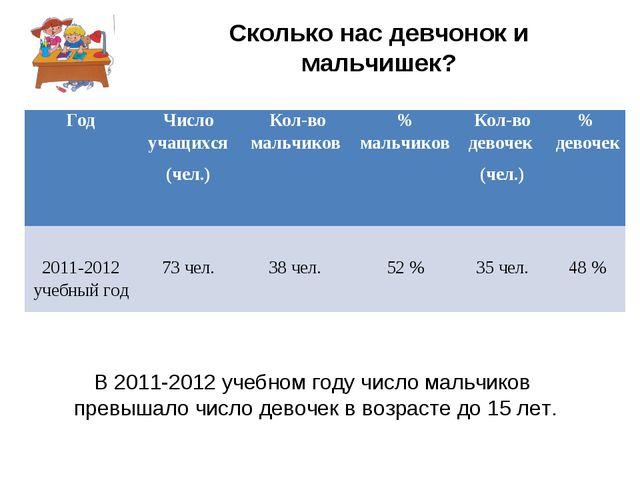 Сколько нас девчонок и мальчишек? В 2011-2012 учебном году число мальчиков п...