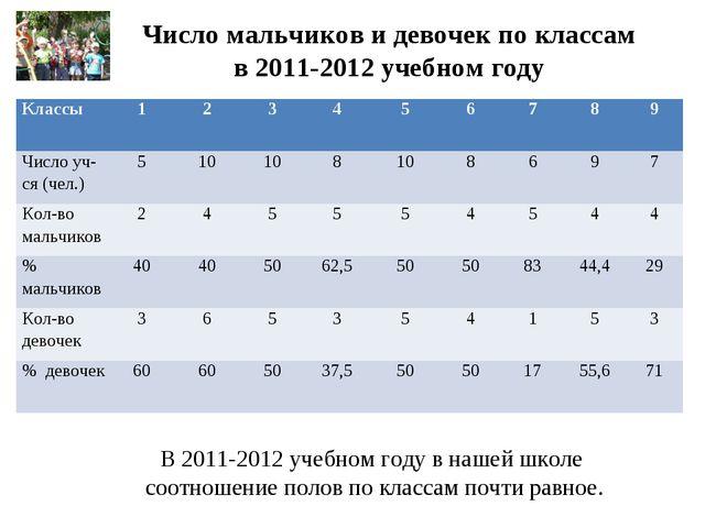 Число мальчиков и девочек по классам в 2011-2012 учебном году В 2011-2012 уче...