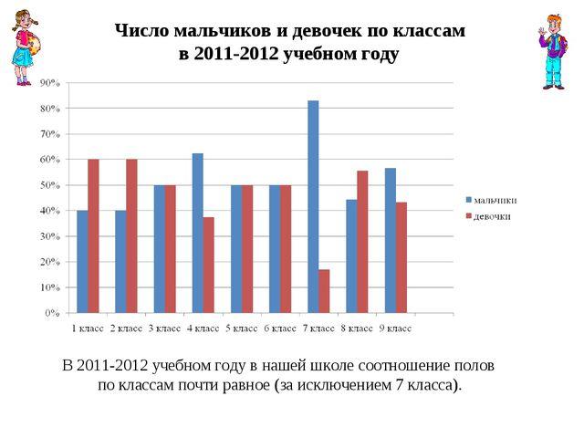 Число мальчиков и девочек по классам в 2011-2012 учебном году В 2011-2012 уч...
