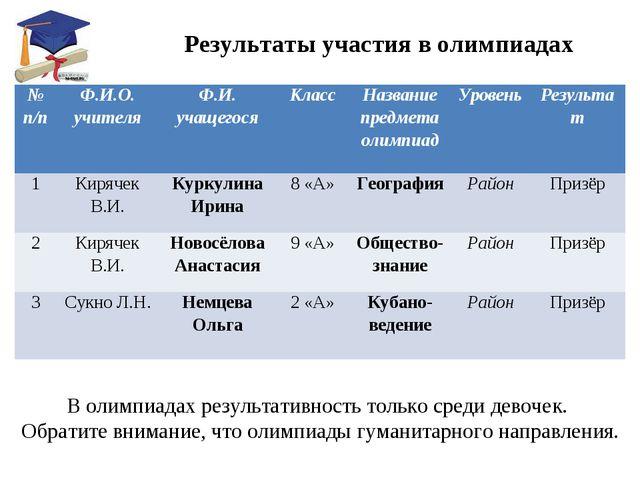 Результаты участия в олимпиадах В олимпиадах результативность только среди д...