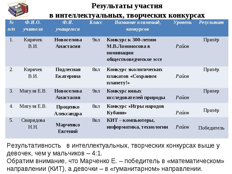 Результаты участия в интеллектуальных, творческих конкурсах  Результативнос...