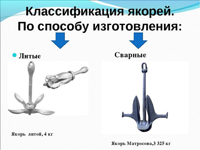 Классификация якорей. По способу изготовления: Литые Сварные Якорь литой, 4 к...