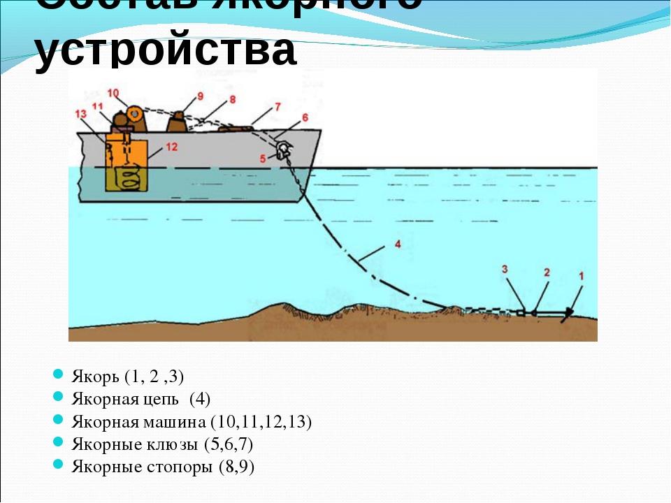 Состав якорного устройства Якорь (1, 2 ,3) Якорная цепь (4) Якорная машина (1...