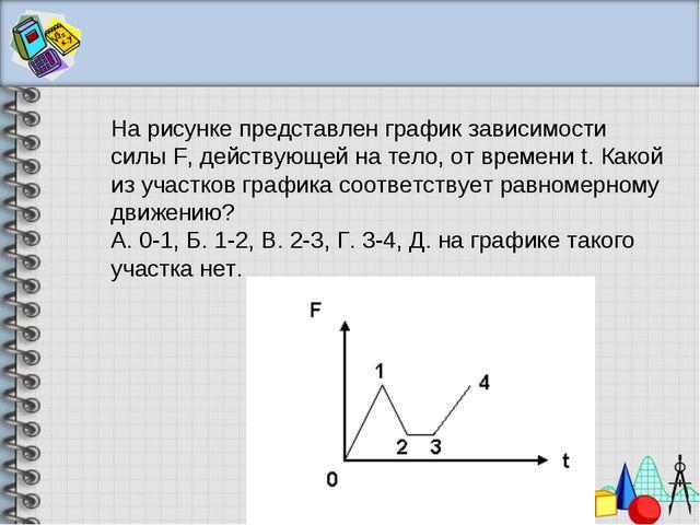 На рисунке представлен график зависимости силыF, действующей на тело, от вре...